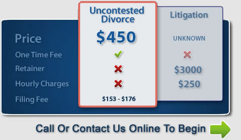 uncontested divorce prices